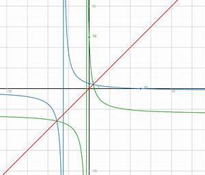 Asymptote Berechnen : umkehrfunktion wie lautet der rechenweg um die umkehrfunktion zu erstellen mathelounge ~ Themetempest.com Abrechnung