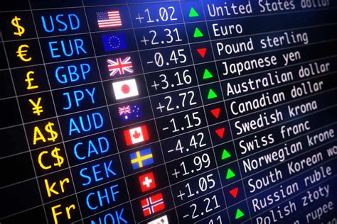 forex technical analysis   pairs