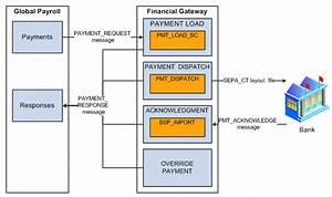 Peoplesoft Financial Gateway 9 1 Peoplebook