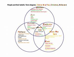 Venn Diagram By Emily