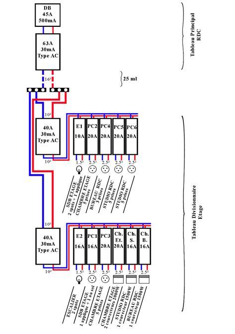 tableau divisionnaire