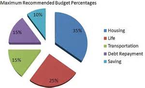 Dave Ramsey Budget Percentages