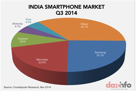 smartphone market samsung recorded 0 growth in smartphone market in india