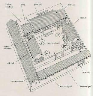 beijing notebook beijing courtyard house mei lanfangs siheyuan dream home courtyard house