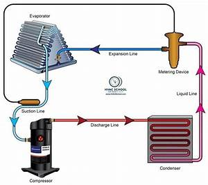 How Refrigerants Works In Hvac Systems S     M Youtube Com  Watch V Lmqoklli0y4 U0026epik 0tgave