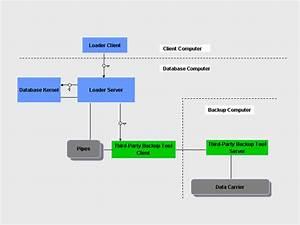 Block Diagram  Importing And Exporting Data