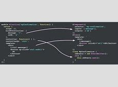 Angularjs Directive Template Images professional report