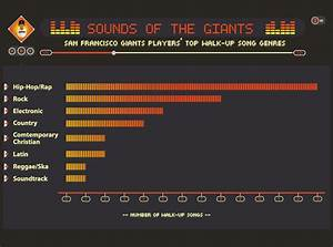 San Francisco Giants Walk-Up Songs