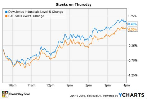 overview   stock market today  motley fool