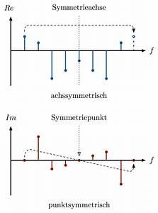 Abtastfrequenz Berechnen : fft und ifft reelle komplexwertiges signal ~ Themetempest.com Abrechnung