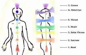 Chakras … Spinning Wheels of Energy | Vibgyorhealings