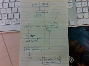 Diagram My Sentences For Me