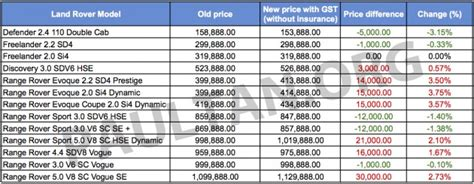 gst land rovers  prices