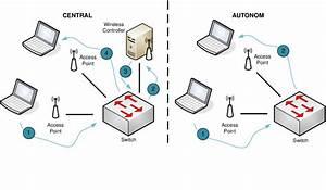 5  U0026quot Centralised Vs  Autonomous Wireless Lan Approach U0026quot  Describes The