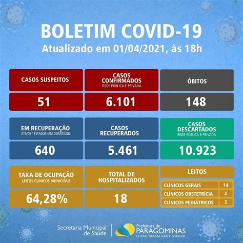 Boletim COVID-19 (01/04/2021)