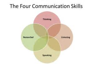 What Are Communication Skills To Put On A Resume by Communication Skills