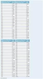 Pounds To Kilos Conversion Chart Ohm To Volt Per Ampere Printable Conversion Chart For