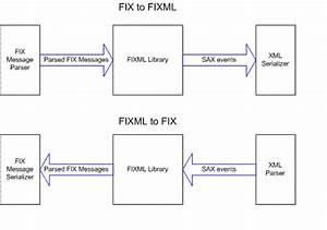 Fixmlconverterjava  Fixml Converter