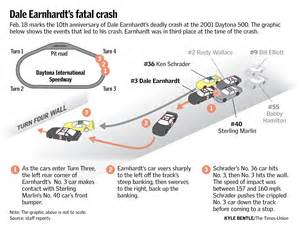 Dale Earnhardt Death