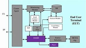The End User Terminal Software Architecture  Dash And