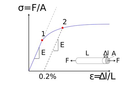 stressstrain curve wikipedia