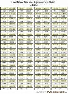 Conversion Chart For Fractions  Decimals  And Millimeters