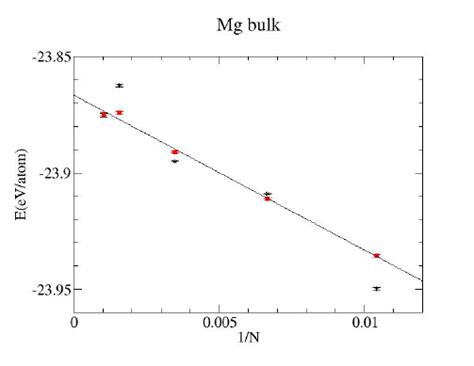 diffusion monte carlo total energy for the mg as function of 1