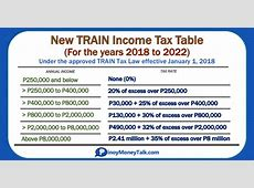 2018 New BIR Income Tax Rates and Income Tax Tables