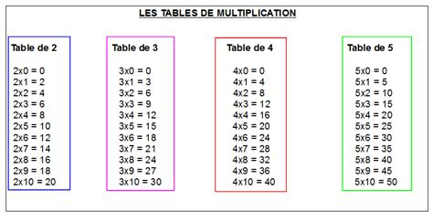 exercice de table multiplication