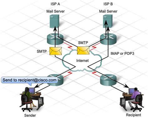 Smtp Gmail 25 by Telnet Smtp Utilizar Gmail Desde Telnet Geeky Theory