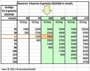 Vitamin D Dosis Berechnen : vitamin d and ms dosis respons ~ Themetempest.com Abrechnung