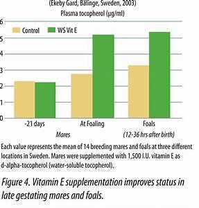 Benefits of Vitamin e capsules