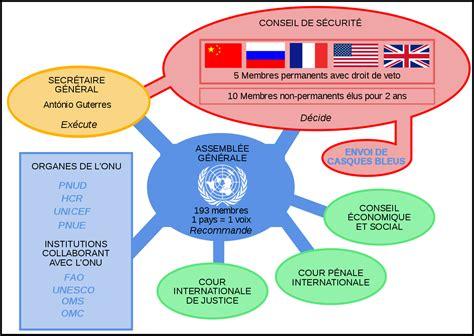 siege de l onu système des nations unies wikipédia