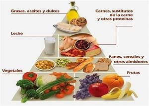 Aceite y Vinagre: Piramide de la alimentacion saludable