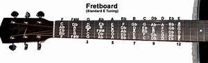 Guitar Fretboard Notes Diagram