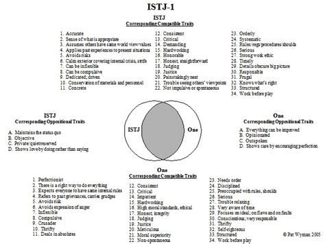 119 Best Images About Myers-briggs Type Indicator® (mbti