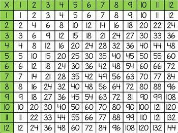 multiplicationdivision chart freebie  images