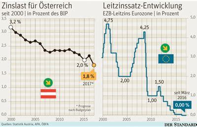 Kredit 30 Jahre by Zinssatz Kredit 246 Sterreich Der Kreditprofi