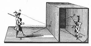 Camera Obscura Facts For Kids