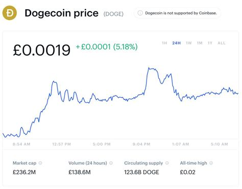 You have converted 1 dogecoin to ₿ bitcoin. Elon Musk Just Sent The 'Best' Cryptocurrency And 'Prank' Bitcoin Rival Sharply Higher—Here's ...