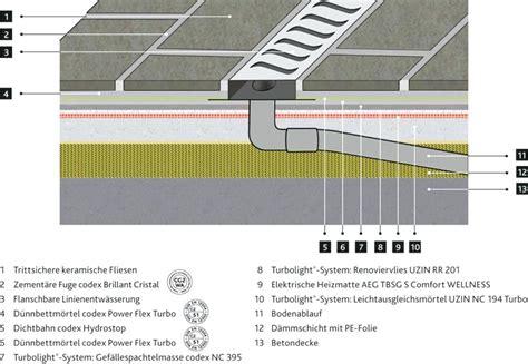 Elektrische Fußbodenheizung Verlegen by Elektrische Fussbodenheizung Grafik Vergraaern Laufende