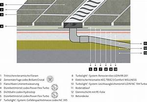 Elektrische Fußbodenheizung Teppich : elektrofussbodenheizung grafik vergraaern elektrische ~ Jslefanu.com Haus und Dekorationen