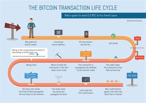 Обозреватели bitcoin ethereum ripple litecoin bitcoin cash cardano stellar bitcoin sv eos monero tezos dash zcash dogecoin bitcoin abc mixin groestlcoin. Bitcoin transaction - Fees Cost, Hash - BitcoinWiki