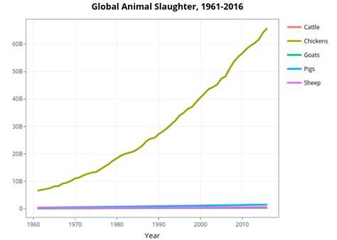 global animal slaughter statistics  charts faunalytics