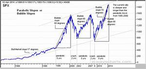 Stock Markets B... Stock Market Bubble Quotes