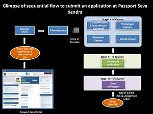 steps to submit an application at passport seva kendra With documents required for passport passport seva
