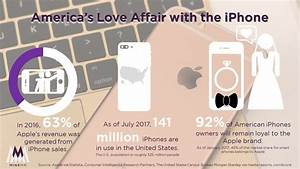 America's Love Affair with the iPhone - MineMR.com - Brand ...