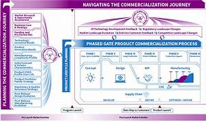 Total Commercialization Solutions  Product Design