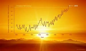 Climate Change: Vital Signs of the Planet: Analyses reveal ...