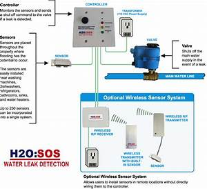 H2o Sos Water Leak Detection System Installation